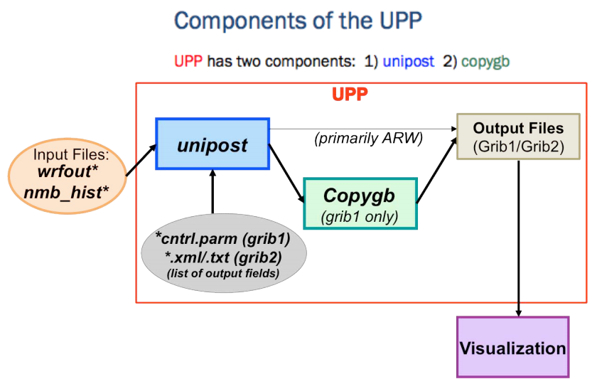 The Unified Post Processor | dtcenter org