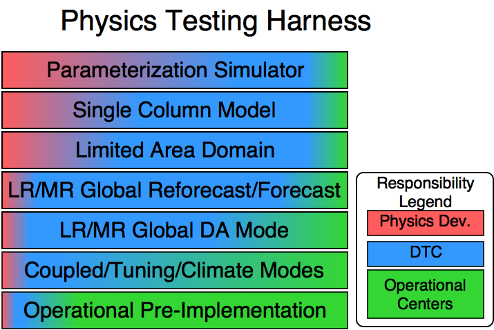Physics Testing Harness Hierarchy