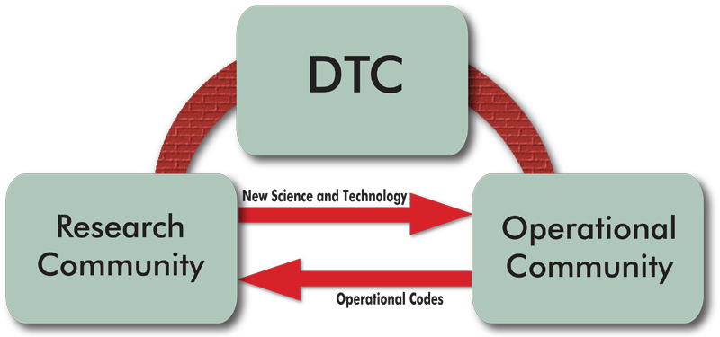 Fundamental Purpose of DTC - diagram showing bridge between research and operations