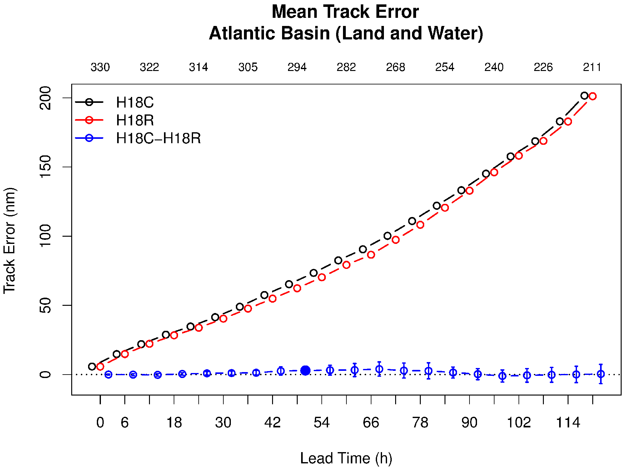 Mean Track Error - Atlantic Basin (land and water)