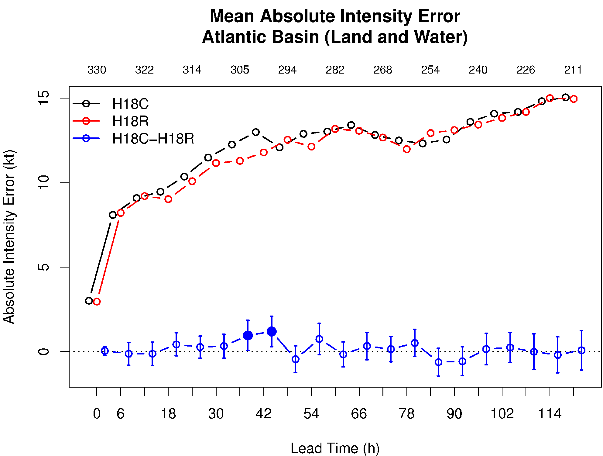 Mean absolute intensity errors