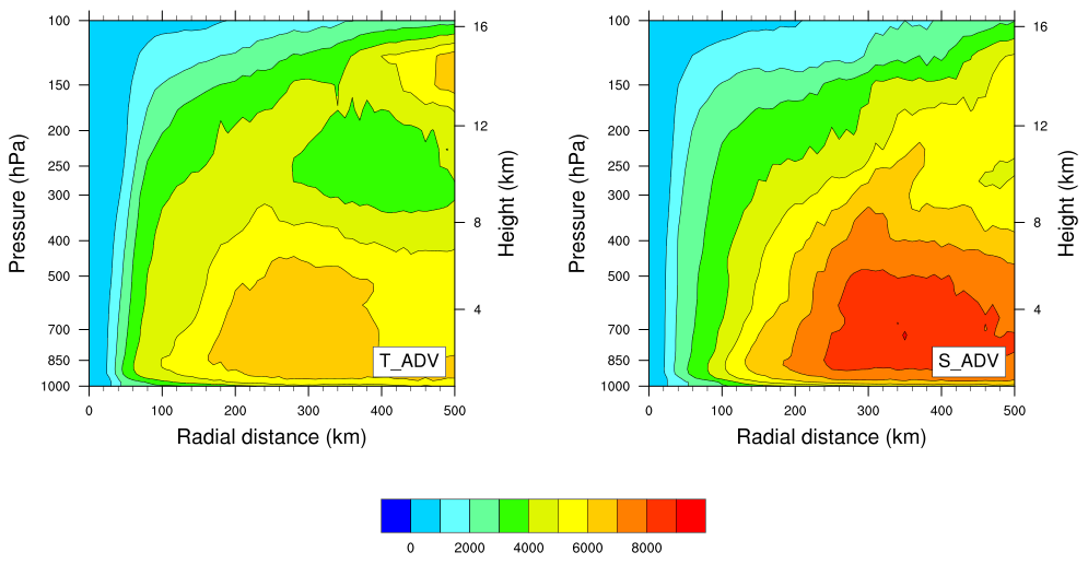 Figure 2: Pressure-radial cross-section of the azimuthally averaged angular momentum in T_ADV (left) and S_ADV (right) for the simulation of hurricane Matthew 2016 14L 2016100100 cycle valid at 96h