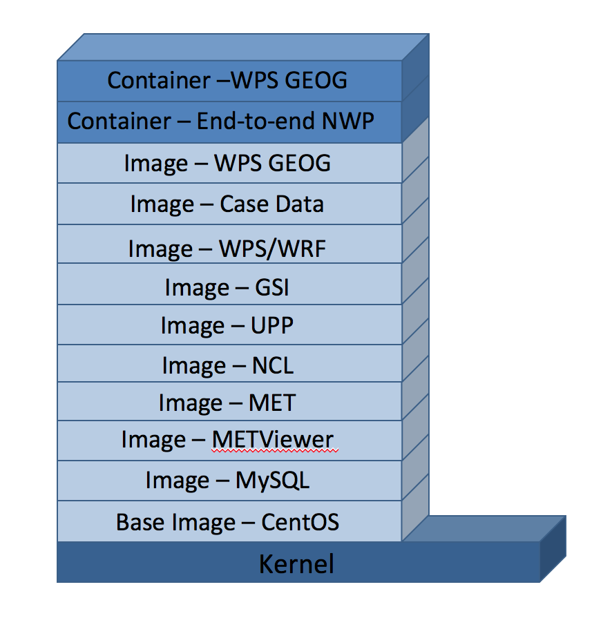 Container stack including individual components