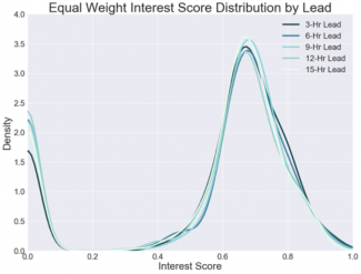 Distribution of interest scores between HRRR