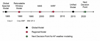 Timeline of Air Force weather model evolution