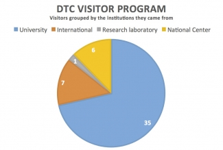 DTC Visitor Program