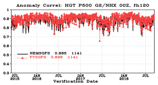 500 hPa day 5 anomaly correlation scores
