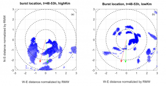 Horizontal view of convective burst locations HWRF forecasts of Hurricane Earl (2010)