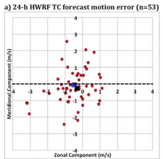 HWRF TC forecast graphic