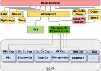The CCPP within the system architecture planned for NOAA's Next Generation Global Prediction System