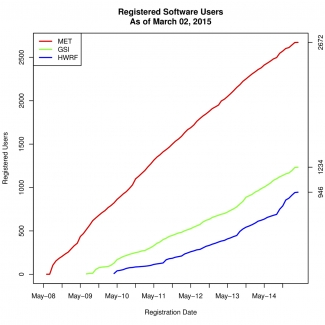 Registered software users