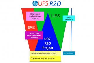 UFS-R2O Project with EPIC