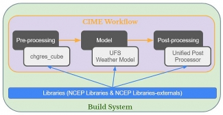 UFS Build diagram