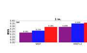Brier Skill Score (BSS) for the raw (purple), spatially smoothed (blue), and RF-based (red) ensemble PQPFs for the 1-inch threshold